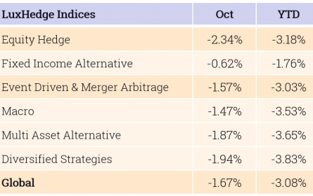 October - Indices Table